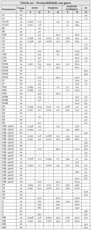 Tabela20-Permeabilidade-gases-566px