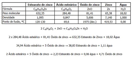 Fig-3-Reacção ZnO + AE-80pc