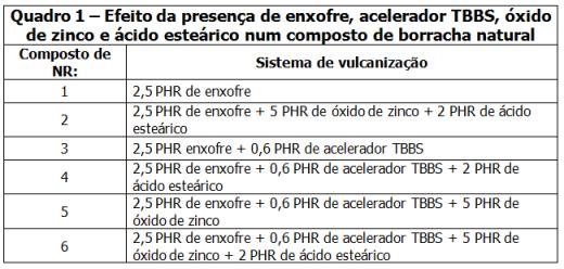 Quadro1-Activacao-da-vulcanizacao-80pc