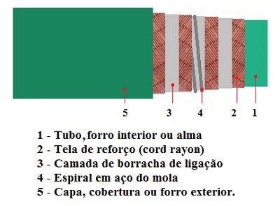 Fig1-Constituicao-tipica-mangueira-400px