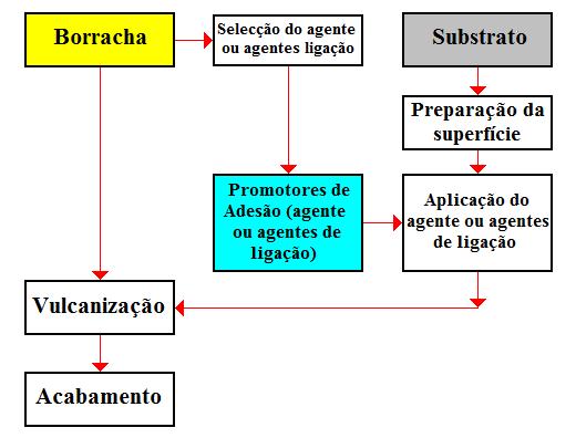 Fig1-Ligacao-substratos