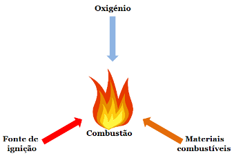 Fig1-Triângulo-combustão-60pc