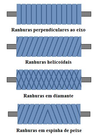 Fig14-Tipos de ranhuras