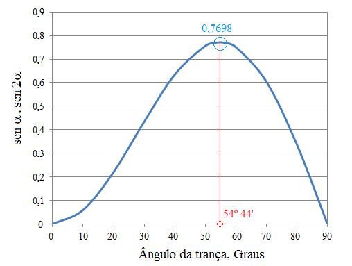 Fig15-Funcao sen-alfaxsen-2alfa
