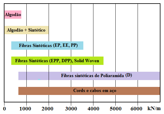 Fig18-Classes-resistencia