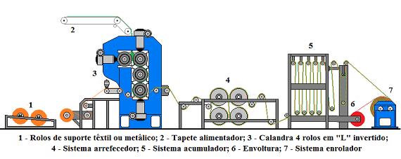 Fig18-Linha calandragem-570px