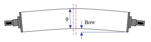 Fig19-Rolos-curvos-bow