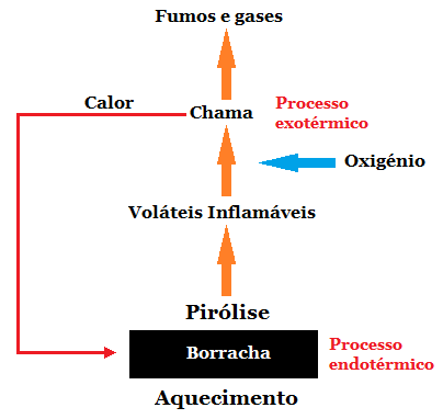 Fig2-Estágios no processo de combustão de borracha