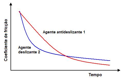 Fig2-Variacao-COF-tempo