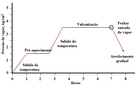 Fig2-Vulcanizacao-cilindro-ebonite