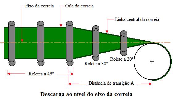 Fig25-Belt-transition-distance-descarga-nivel-eixo