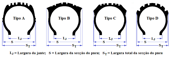 Fig27-Pneus-secções-ETRTO