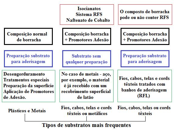 Fig3-Sistemas de aderisagem a substratos