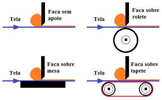 Fig3-Tipo-apoio-facas