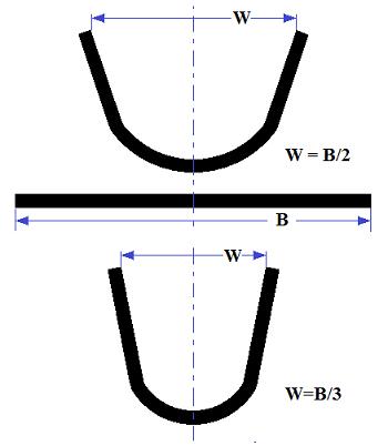 Fig34-Correias-tipo-U-350px