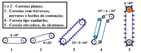 Fig41-Belt-climb-angles