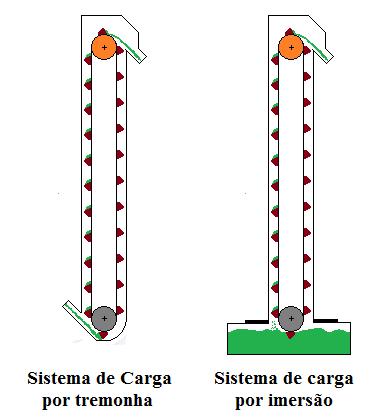 Fig42-Sistemas carga-correias-elevadoras