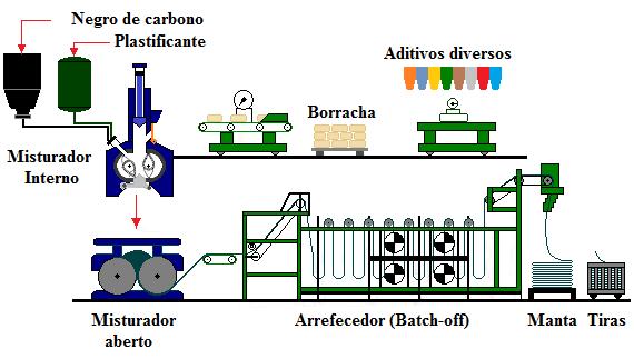 Fig44-Banbury-mill-batch-off