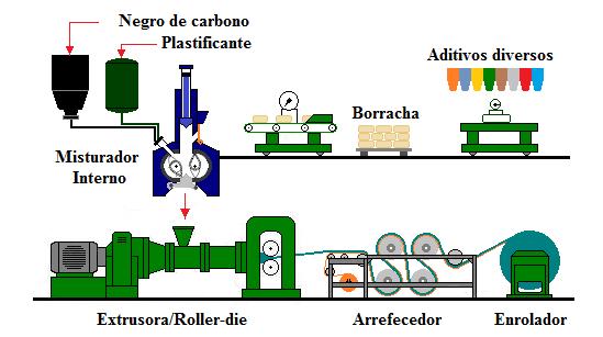 Fig46-Banbury-extruder-roller-die-cooler