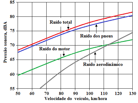 Fig46-Noise-contributions-in-cars_modif MC site