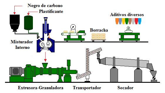 Fig47-Banbury-extruder-granulator-dryer