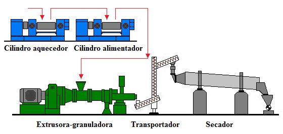 Fig49-Line-Mills-Extrusora-granuladora-secador