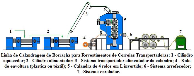 Fig52-Linha-calandragem-borracha-revestimentos