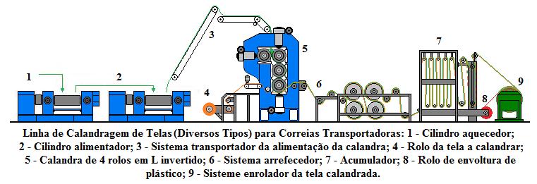 Fig53-Linha-calandragem-telas