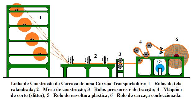 Fig58-Conveyor-belt-production-building_MC