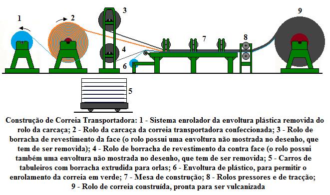 Fig59-Conveyor-belt-construcao
