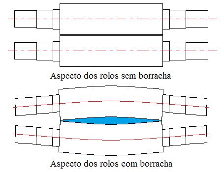 Fig6-Curvatura-rolos-calandra