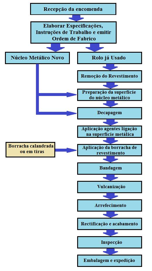 Fig6-Fluxograma