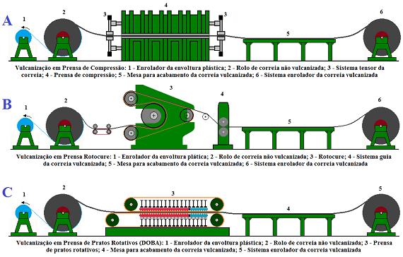 Fig61-Conveyor-belt-production-vulcanization-570px