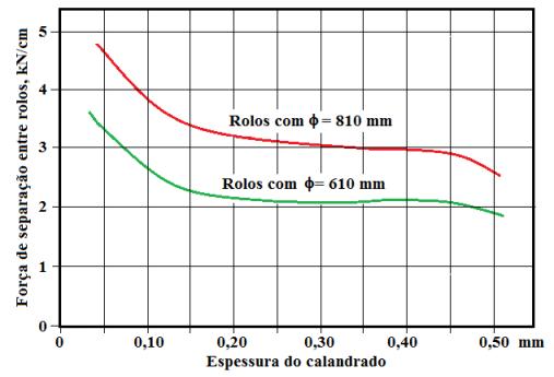 Fig7-Forca-separacao-rolos-80pc