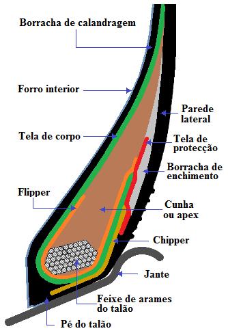 Fig71-Talão-pneus-pesados