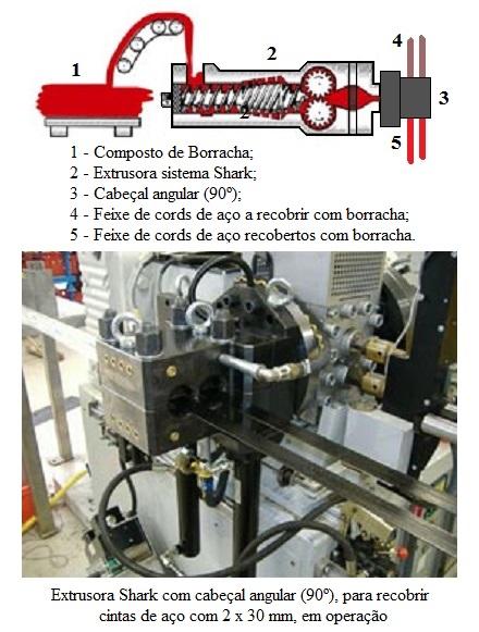 Fig82-Sistema-extrusao-Shark-VMI