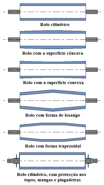 Fig9-Tipos de rolos