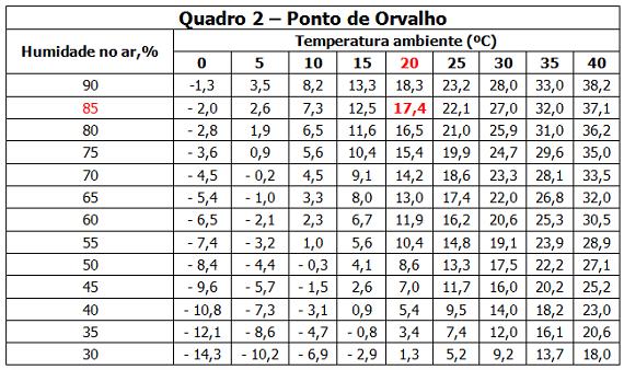 Quadro2-Ponto-Orvalho-570px