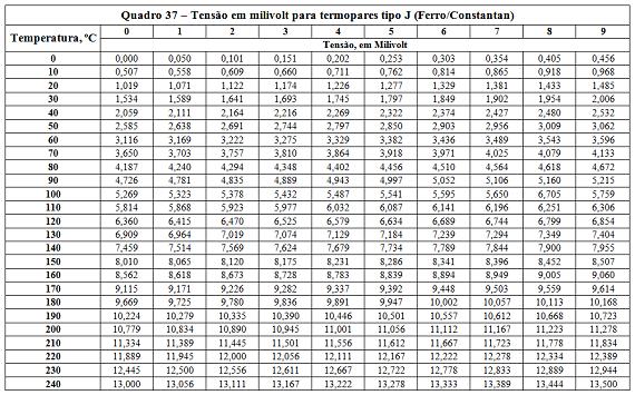 Quadro37-Tensao-milivolt-termopares-570px