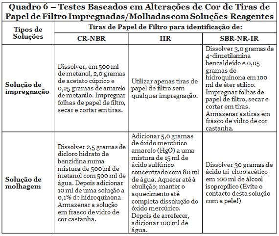Quadro6-Identificação de borrachas-570px