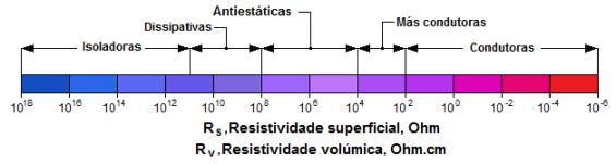 Fig-1-Classificacao-materiais-cond-electrica-90pc