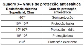Quadro3-Grau-proteccao-anti-estatica-80pc