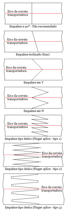 Fig4-Geometrias-empalmes-90pc