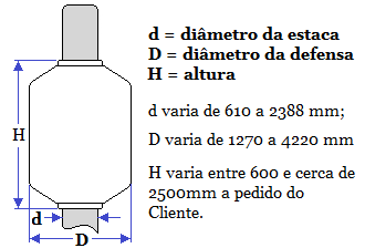 Donut fender dimensions