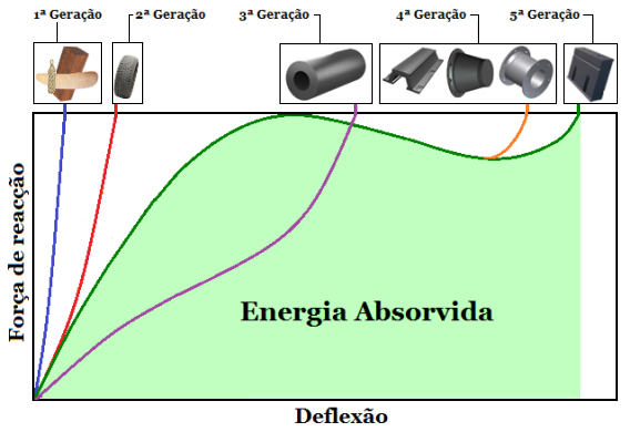 Fig1-Evolução -defensas_MC-89pc