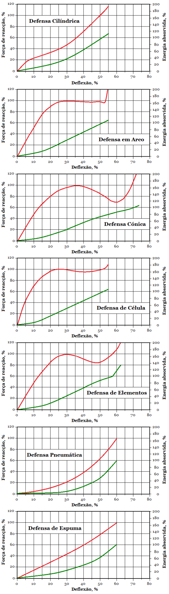 Fig40-Defensas-carga-deformacao 02-93pc