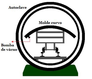 Fig16-Molde-vacuo-curvo