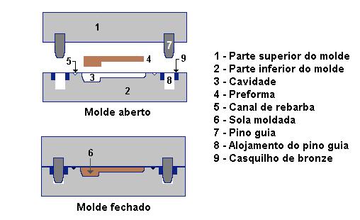 Fig6-moldagem-compressao