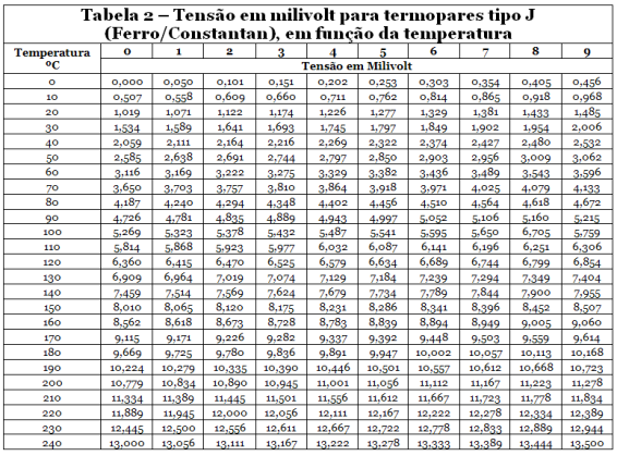 Tabela2-mV-vs-temperatura-566px