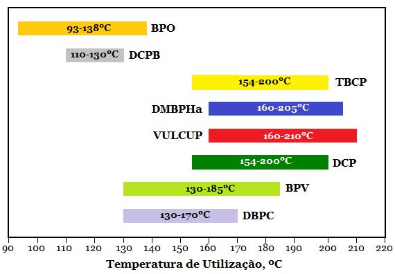 Fig2-Peroxidos-temperaturas-aplicacao